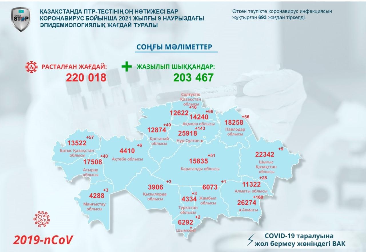 За сутки 16 североказахстанцев заразились коронавирусом