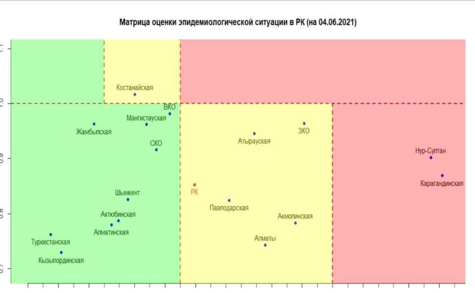 Северо-Казахстанская область снова в «зеленой» зоне