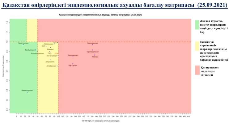 Казахстан перешел в «жёлтую» зону по коронавирусу